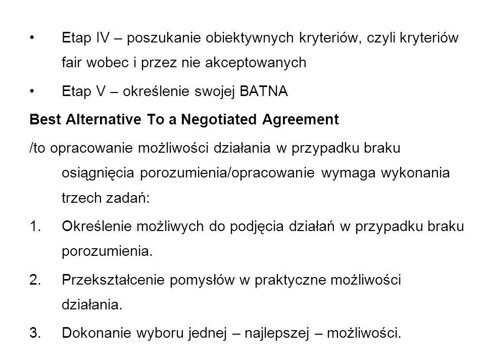 Etap IV – poszukanie obiektywnych kryteriów, czyli kryteriów fair wobec i przez nie akceptowanych Etap V – określenie swojej BATNA Best Alternative To a Negotiated Agreement /to opracowanie możliwości działania w przypadku braku osiągnięcia porozumienia/opracowanie wymaga wykonania trzech zadań: 1.Określenie możliwych do podjęcia działań w przypadku braku porozumienia.
