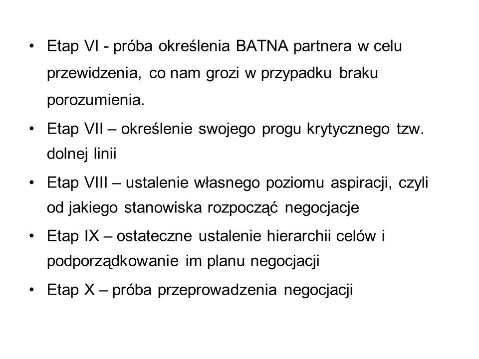 Etap VI - próba określenia BATNA partnera w celu przewidzenia, co nam grozi w przypadku braku porozumienia. Etap VII – określenie swojego progu krytyc