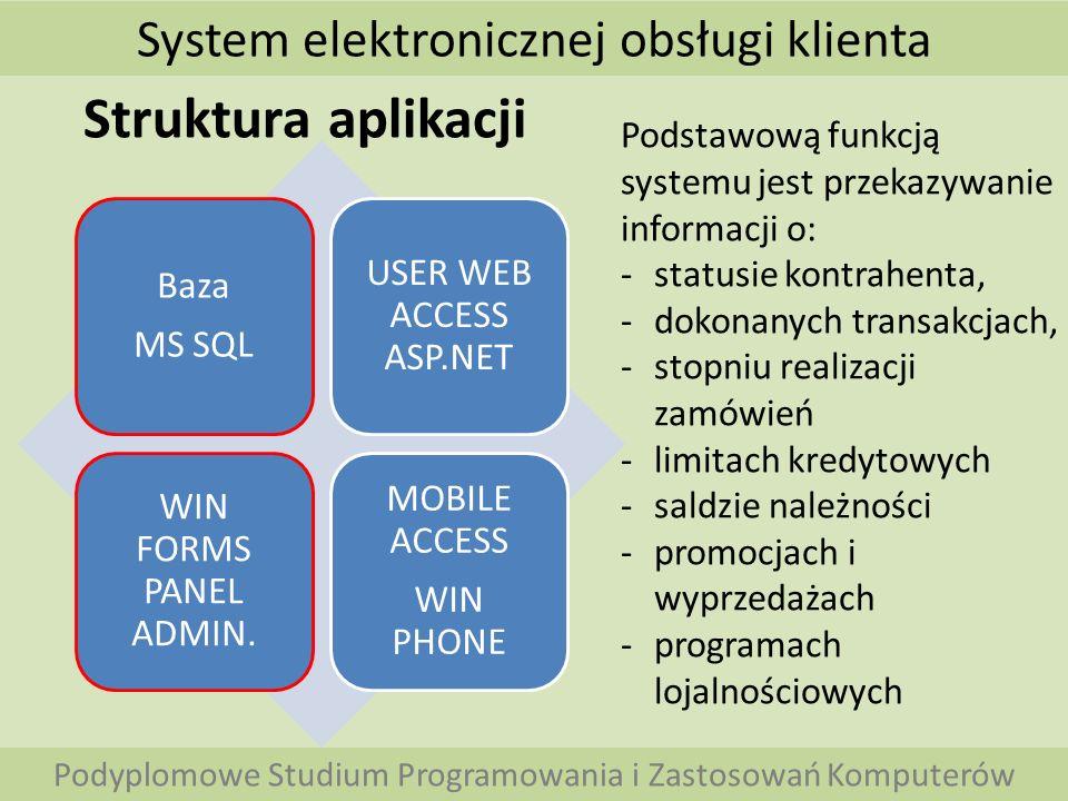 System elektronicznej obsługi klienta Podyplomowe Studium Programowania i Zastosowań Komputerów Struktura aplikacji Baza MS SQL USER WEB ACCESS ASP.NET WIN FORMS PANEL ADMIN.