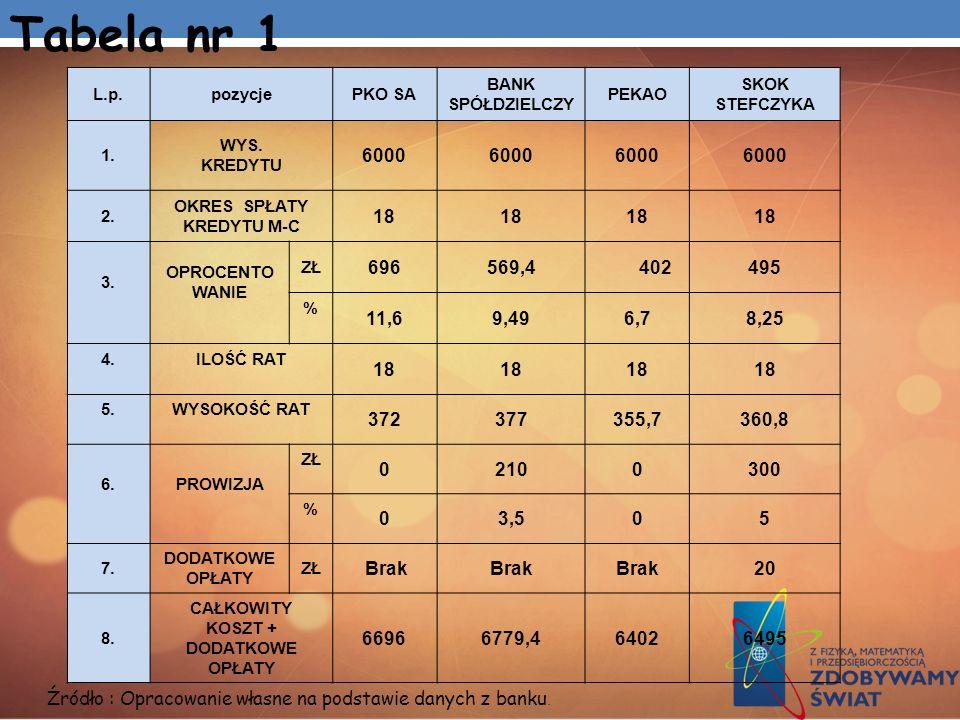 L.p.pozycjePKO SA BANK SPÓŁDZIELCZY PEKAO SKOK STEFCZYKA 1. WYS. KREDYTU 6000 2. OKRES SPŁATY KREDYTU M-C 18 3. OPROCENTO WANIE ZŁ 696569,4 402495 % 1