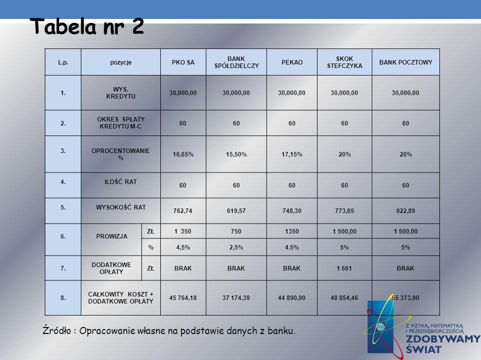 Tabela nr 2 L.p.pozycjePKO SA BANK SPÓŁDZIELCZY PEKAO SKOK STEFCZYKA BANK POCZTOWY 1. WYS. KREDYTU 30,000,00 2. OKRES SPŁATY KREDYTU M-C 60 3.OPROCENT