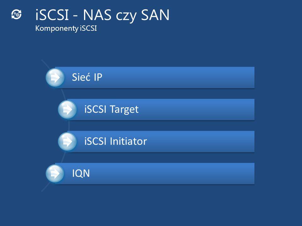 iSCSI - NAS czy SAN Komponenty iSCSI Sieć IP iSCSI Target iSCSI Initiator IQN