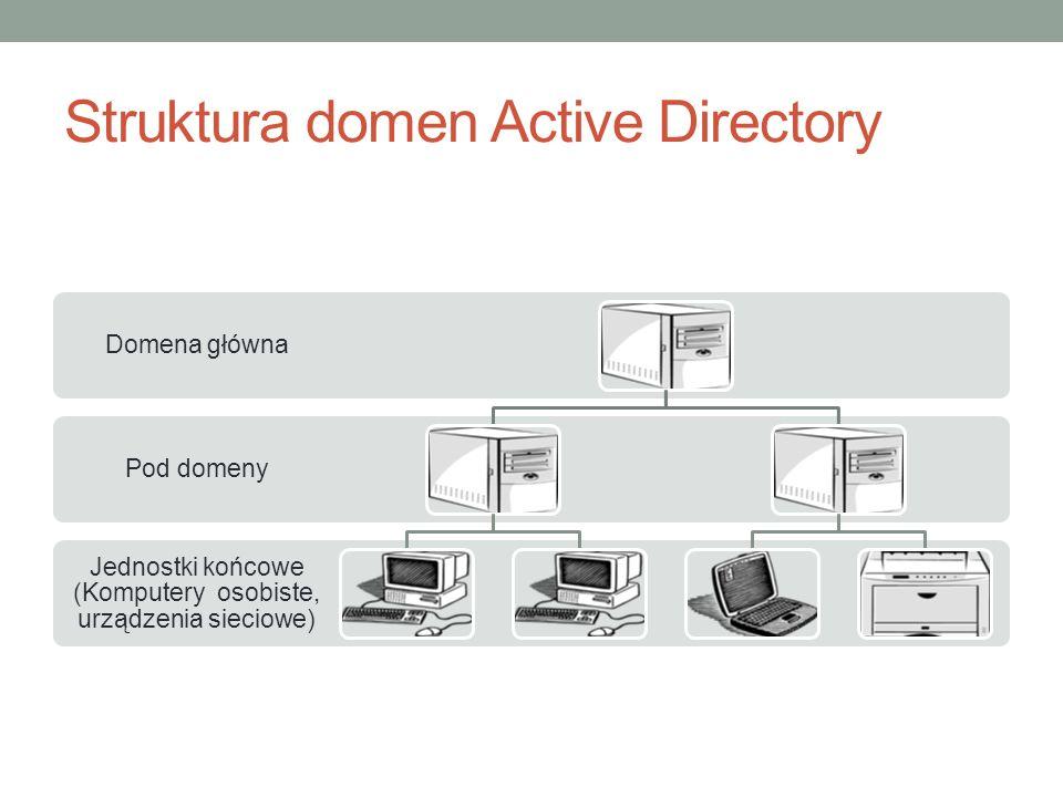 Struktura domen Active Directory Jednostki końcowe (Komputery osobiste, urządzenia sieciowe) Pod domeny Domena główna