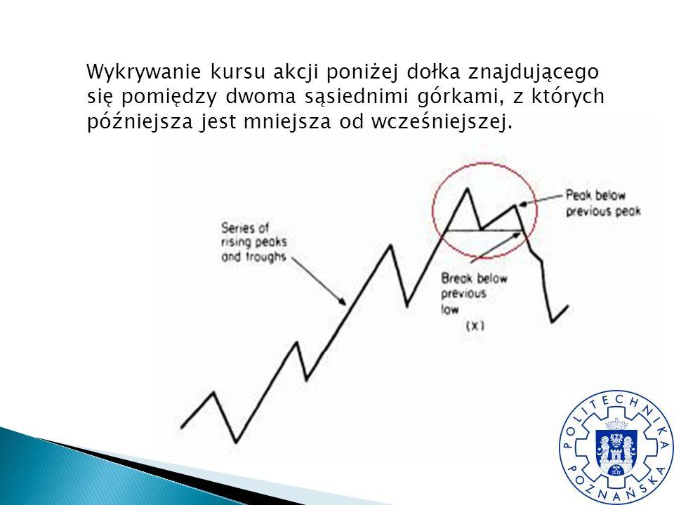 Wykrywanie kursu akcji poniżej dołka znajdującego się pomiędzy dwoma sąsiednimi górkami, z których późniejsza jest mniejsza od wcześniejszej.