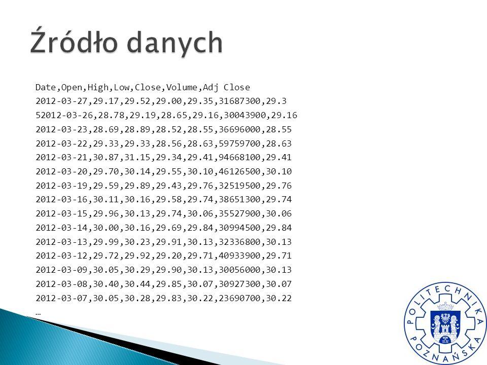 Date,Open,High,Low,Close,Volume,Adj Close 2012-03-27,29.17,29.52,29.00,29.35,31687300,29.3 52012-03-26,28.78,29.19,28.65,29.16,30043900,29.16 2012-03-23,28.69,28.89,28.52,28.55,36696000,28.55 2012-03-22,29.33,29.33,28.56,28.63,59759700,28.63 2012-03-21,30.87,31.15,29.34,29.41,94668100,29.41 2012-03-20,29.70,30.14,29.55,30.10,46126500,30.10 2012-03-19,29.59,29.89,29.43,29.76,32519500,29.76 2012-03-16,30.11,30.16,29.58,29.74,38651300,29.74 2012-03-15,29.96,30.13,29.74,30.06,35527900,30.06 2012-03-14,30.00,30.16,29.69,29.84,30994500,29.84 2012-03-13,29.99,30.23,29.91,30.13,32336800,30.13 2012-03-12,29.72,29.92,29.20,29.71,40933900,29.71 2012-03-09,30.05,30.29,29.90,30.13,30056000,30.13 2012-03-08,30.40,30.44,29.85,30.07,30927300,30.07 2012-03-07,30.05,30.28,29.83,30.22,23690700,30.22 …