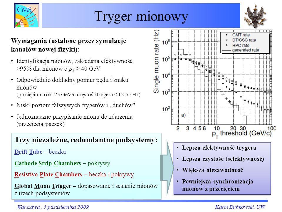 Tryger mionowy Karol Buńkowski, UW Wymagania (ustalone przez symulacje kanałów nowej fizyki): Identyfikacja mionów, zakładana efektywność >95% dla mionów o p T > 40 GeV Odpowiednio dokładny pomiar pędu i znaku mionów (po cięciu na ok.