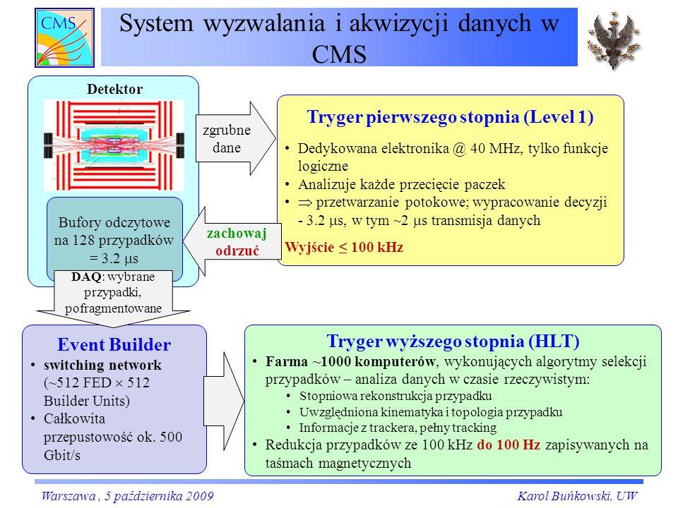 System wyzwalania i akwizycji danych w CMS Bufory odczytowe na 128 przypadków = 3.2 s Tryger pierwszego stopnia (Level 1) Dedykowana elektronika @ 40 MHz, tylko funkcje logiczne Analizuje każde przecięcie paczek przetwarzanie potokowe; wypracowanie decyzji - 3.2 s, w tym ~2 s transmisja danych Wyjście 100 kHz Tryger wyższego stopnia (HLT) Farma ~1000 komputerów, wykonujących algorytmy selekcji przypadków – analiza danych w czasie rzeczywistym: Stopniowa rekonstrukcja przypadku Uwzględniona kinematyka i topologia przypadku Informacje z trackera, pełny tracking Redukcja przypadków ze 100 kHz do 100 Hz zapisywanych na taśmach magnetycznych Event Builder switching network (~512 FED 512 Builder Units) Całkowita przepustowość ok.