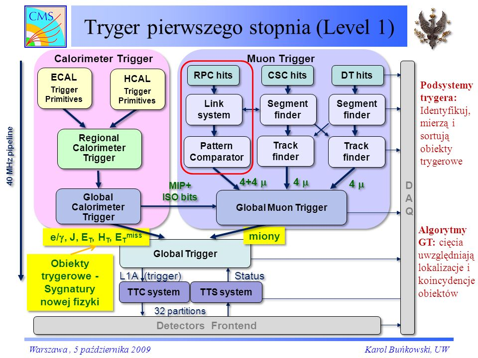 Tryger pierwszego stopnia (Level 1) ` ` 4 4 4 4 4+4 MIP+ ISO bits L1A (trigger) 40 MHz pipeline ECAL Trigger Primitives ECAL Trigger Primitives HCAL T