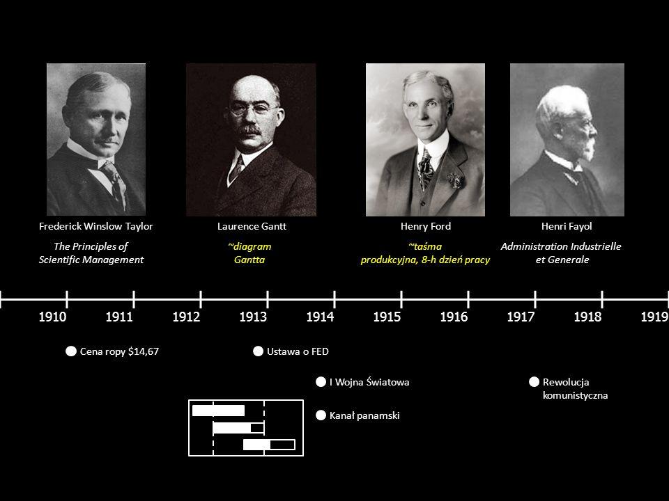 1910191119121913191419151916191719181919 Frederick Winslow Taylor The Principles of Scientific Management Laurence GanttHenry FordHenri Fayol Administ