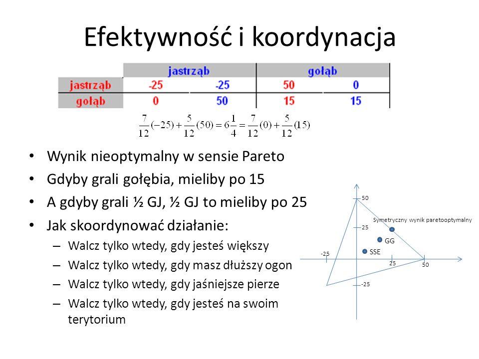 Efektywność i koordynacja Wynik nieoptymalny w sensie Pareto Gdyby grali gołębia, mieliby po 15 A gdyby grali ½ GJ, ½ GJ to mieliby po 25 Jak skoordyn