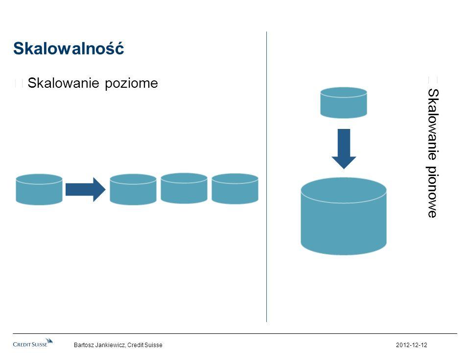 Skalowalność Skalowanie poziome Skalowanie pionowe 2012-12-12Bartosz Jankiewicz, Credit Suisse