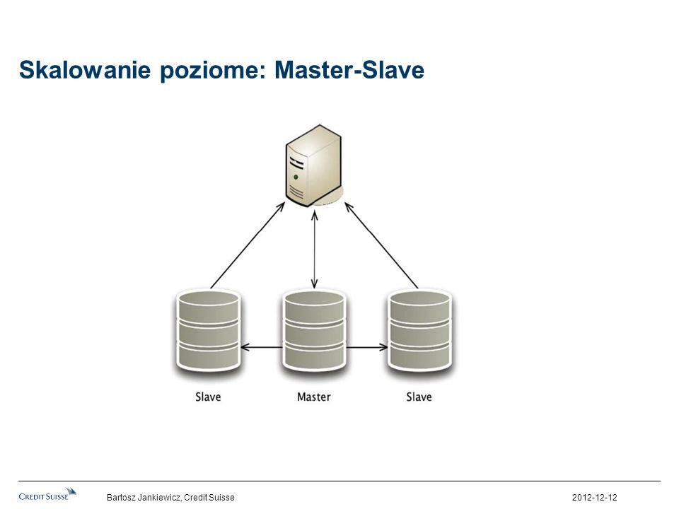 Skalowanie poziome: Master-Slave 2012-12-12Bartosz Jankiewicz, Credit Suisse