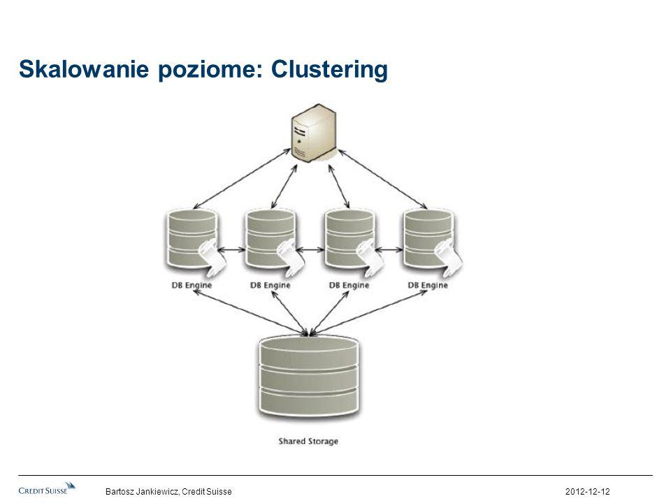 Skalowanie poziome: Clustering 2012-12-12Bartosz Jankiewicz, Credit Suisse