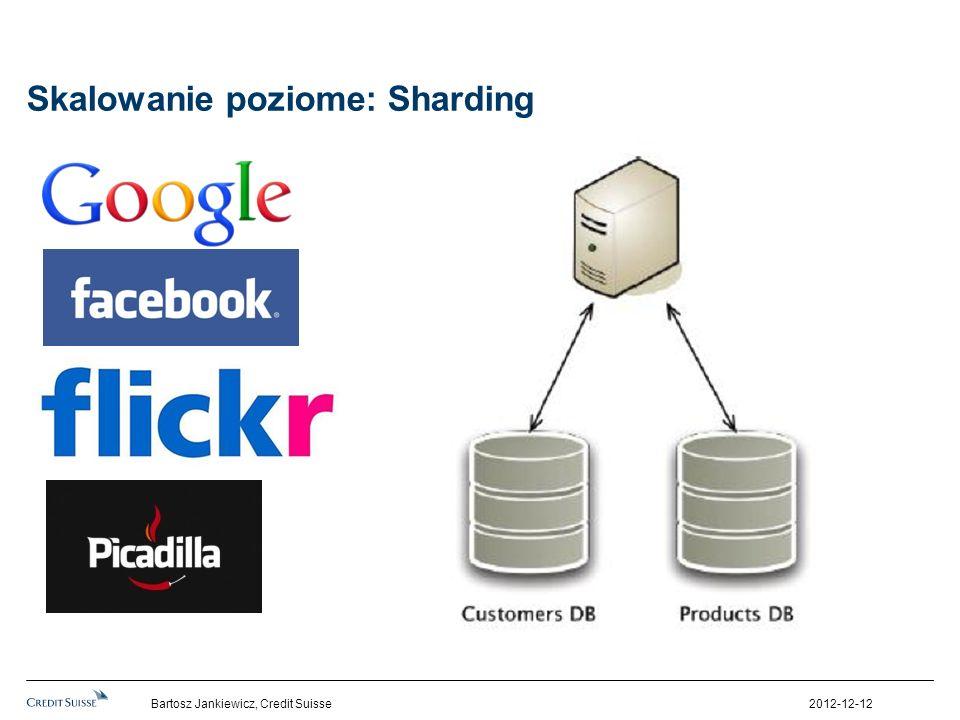 Skalowanie poziome: Sharding 2012-12-12Bartosz Jankiewicz, Credit Suisse