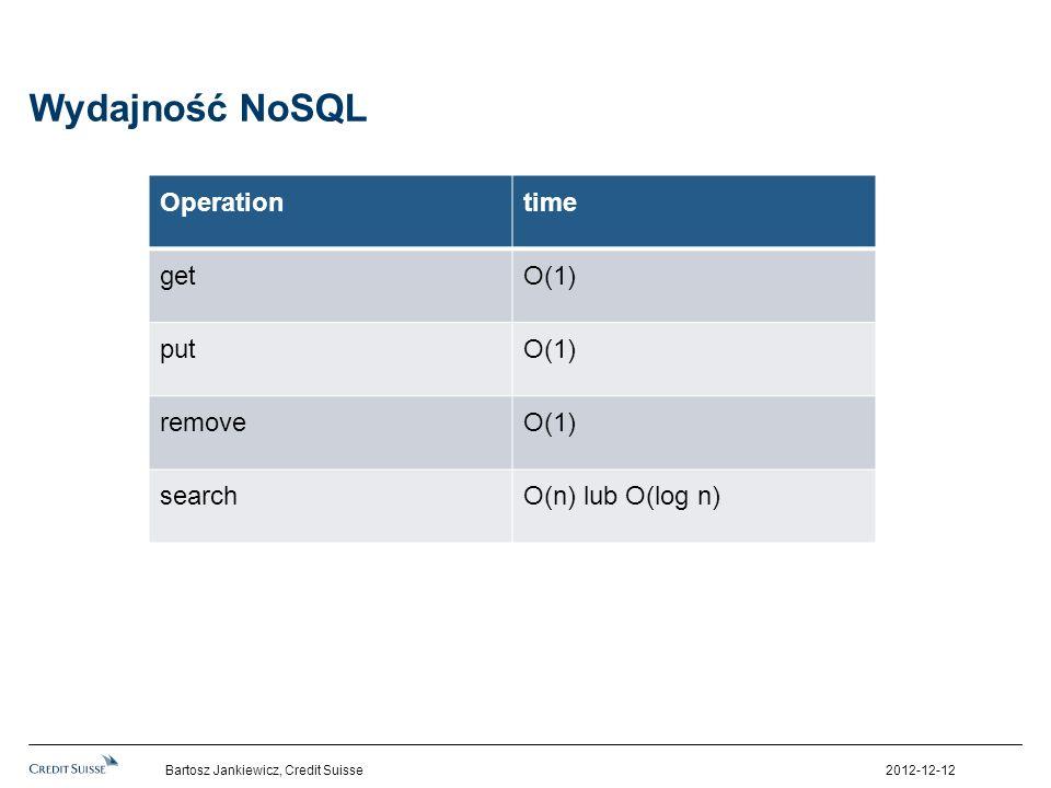 Wydajność NoSQL Operationtime getO(1) putO(1) removeO(1) searchO(n) lub O(log n) 2012-12-12Bartosz Jankiewicz, Credit Suisse