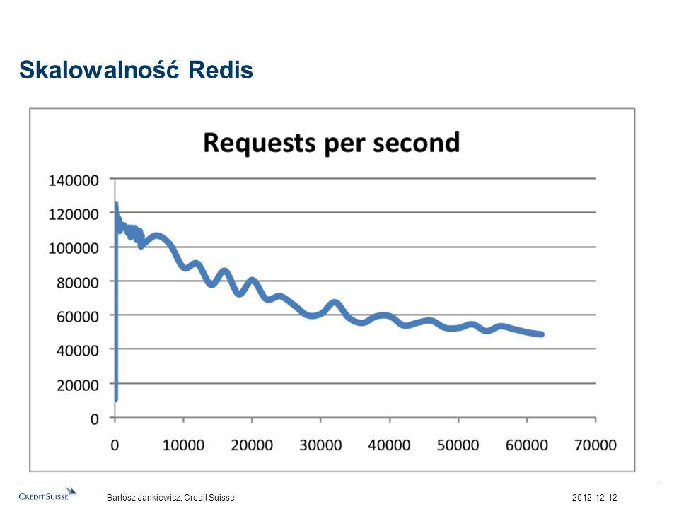 Skalowalność Redis 2012-12-12Bartosz Jankiewicz, Credit Suisse