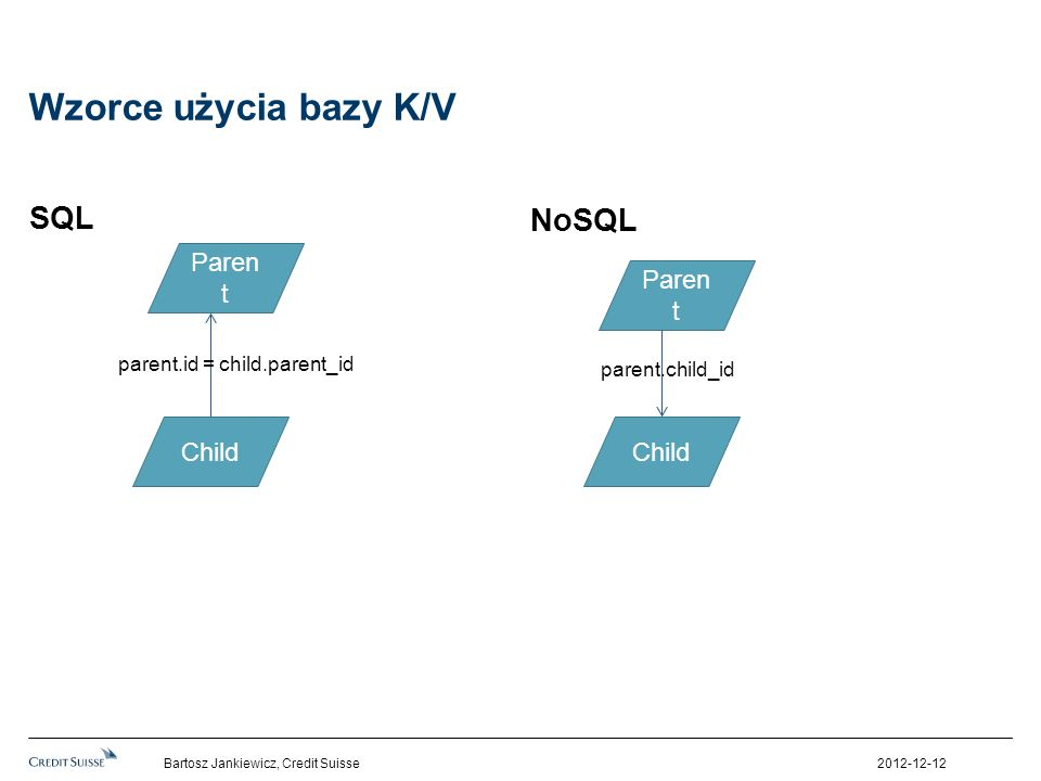 Wzorce użycia bazy K/V SQL NoSQL 2012-12-12Bartosz Jankiewicz, Credit Suisse Paren t Child parent.id = child.parent_id Paren t Child parent.child_id