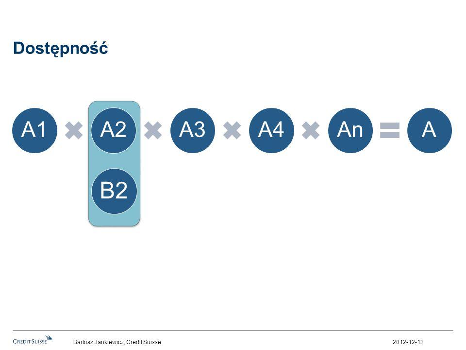 Dostępność 2012-12-12Bartosz Jankiewicz, Credit Suisse A1A2A3A4AnA B2
