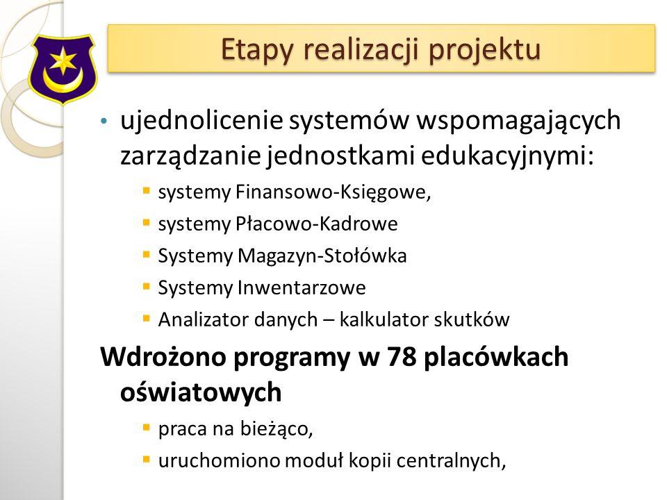 ujednolicenie systemów wspomagających zarządzanie jednostkami edukacyjnymi: systemy Finansowo-Księgowe, systemy Płacowo-Kadrowe Systemy Magazyn-Stołówka Systemy Inwentarzowe Analizator danych – kalkulator skutków Wdrożono programy w 78 placówkach oświatowych praca na bieżąco, uruchomiono moduł kopii centralnych, Etapy realizacji projektu