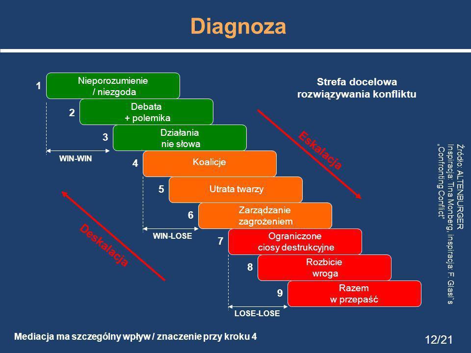 Diagnoza Mediacja ma szczególny wpływ / znaczenie przy kroku 4 Strefa docelowa rozwiązywania konfliktu Nieporozumienie / niezgoda Debata + polemika Działania nie słowa Koalicje Utrata twarzy Zarządzanie zagrożeniem Ograniczone ciosy destrukcyjne Rozbicie wroga Razem w przepaść WIN-WIN WIN-LOSE LOSE-LOSE Deskalacja Eskalacja 1 2 3 4 5 6 9 8 7 12/21 Źródło: ALTENBURGER Inspiracja: Tina Monberg, inspiracja: F.