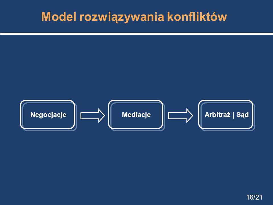 Model rozwiązywania konfliktów NegocjacjeArbitraż | SądMediacje 16/21