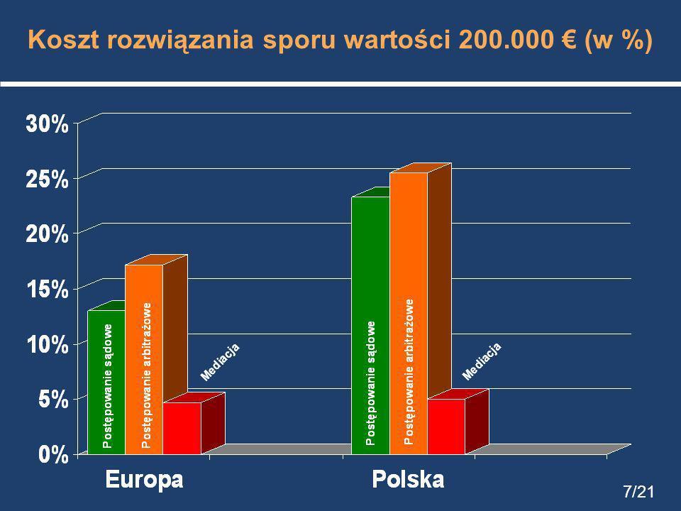 Koszt rozwiązania sporu wartości 200.000 (w %) 7/21