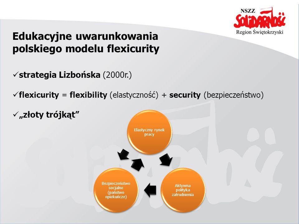 Edukacyjne uwarunkowania polskiego modelu flexicurity Elastyczny rynek pracy Aktywna polityka zatrudnienia Bezpieczeństwo socjalne (państwo opiekuńcze
