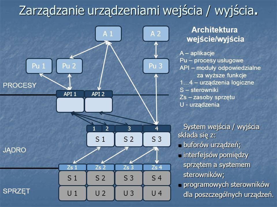 Zarządzanie urządzeniami wejścia / wyjścia. System wejścia / wyjścia składa się z: buforów urządzeń; buforów urządzeń; interfejsów pomiędzy interfejsó