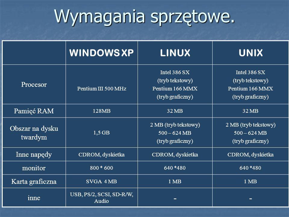 Wymagania sprzętowe. WINDOWS XPLINUXUNIX Procesor Pentium III 500 MHz Intel 386 SX (tryb tekstowy) Pentium 166 MMX (tryb graficzny) Intel 386 SX (tryb