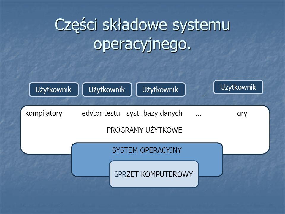 kompilatory edytor testu syst. bazy danych … gry PROGRAMY UŻYTKOWE Części składowe systemu operacyjnego. … … Użytkownik SYSTEM OPERACYJNY SPRZĘT KOMPU