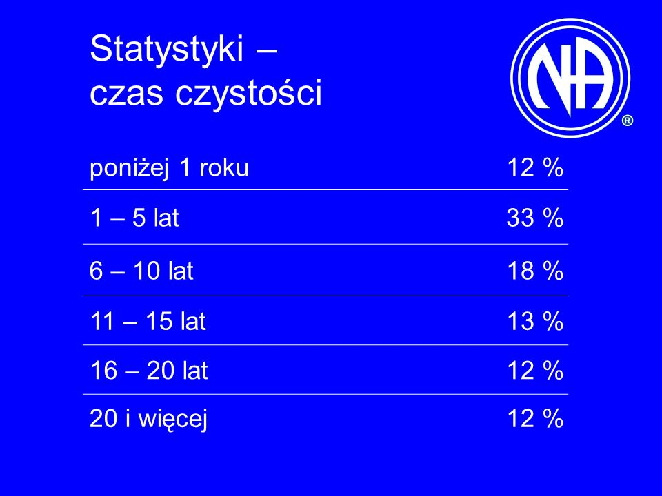 Statystyki – czas czystości poniżej 1 roku12 % 1 – 5 lat33 % 6 – 10 lat18 % 11 – 15 lat13 % 16 – 20 lat12 % 20 i więcej12 %