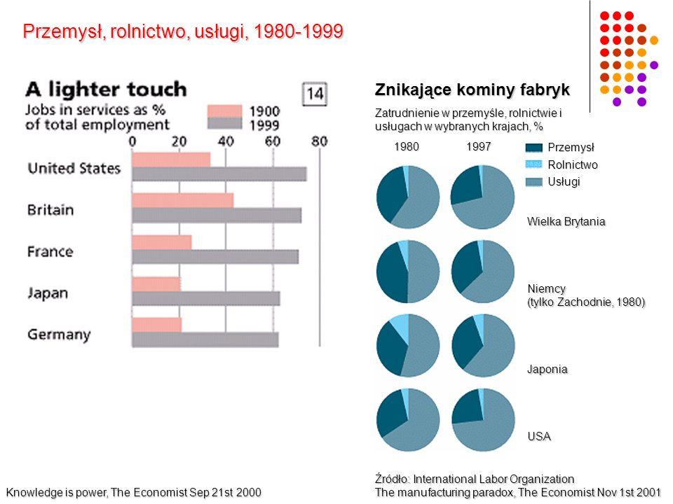 Przemysł, rolnictwo, usługi, 1980-1999 Źródło: International Labor Organization The manufacturing paradox, The Economist Nov 1st 2001 Znikające kominy