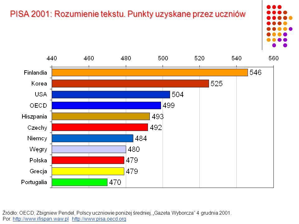 Źródło: OECD; Zbigniew Pendel, Polscy uczniowie poniżej średniej, Gazeta Wyborcza 4 grudnia 2001. Por. http://www.ifispan.waw.pl http://www.pisa.oecd.