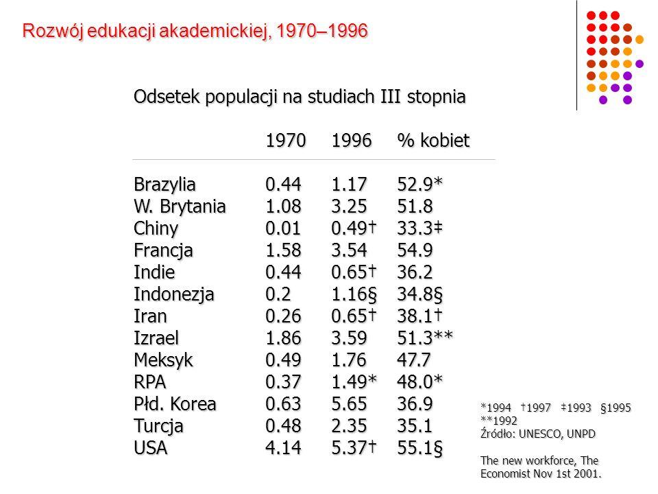 Odsetek populacji na studiach III stopnia 19701996% kobiet Brazylia0.441.1752.9* W. Brytania 1.083.2551.8 Chiny0.010.4933.3 Francja1.583.5454.9 Indie0