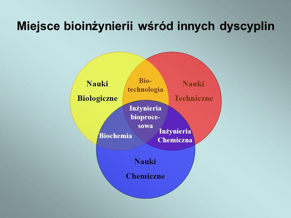Miejsce bioinżynierii wśród innych dyscyplin Nauki Biologiczne Nauki Techniczne Nauki Chemiczne Biochemia Inżynieria Chemiczna Bio- technologia Inżynieria bioproce- sowa