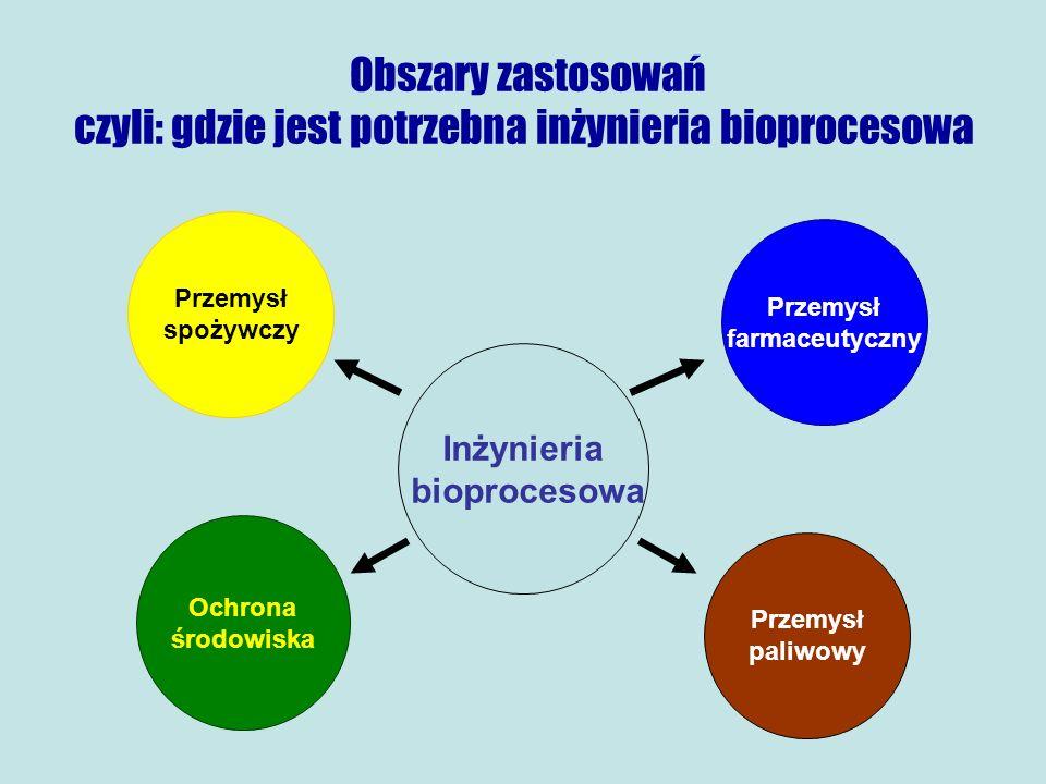 Obszary zastosowań czyli: gdzie jest potrzebna inżynieria bioprocesowa Inżynieria bioprocesowa Przemysł spożywczy Ochrona środowiska Przemysł farmaceutyczny Przemysł paliwowy