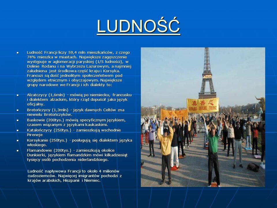 LUDNOŚĆ Ludność Francji liczy 59,4 mln mieszkańców, z czego 74% mieszka w miastach. Największe zagęszczenie występuje w aglomeracji paryskiej (1/5 lud