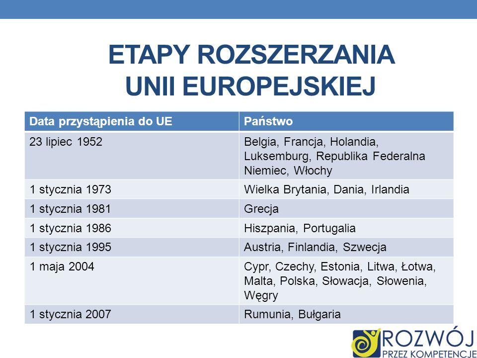 ETAPY ROZSZERZANIA UNII EUROPEJSKIEJ Data przystąpienia do UEPaństwo 23 lipiec 1952Belgia, Francja, Holandia, Luksemburg, Republika Federalna Niemiec, Włochy 1 stycznia 1973Wielka Brytania, Dania, Irlandia 1 stycznia 1981Grecja 1 stycznia 1986Hiszpania, Portugalia 1 stycznia 1995Austria, Finlandia, Szwecja 1 maja 2004Cypr, Czechy, Estonia, Litwa, Łotwa, Malta, Polska, Słowacja, Słowenia, Węgry 1 stycznia 2007Rumunia, Bułgaria