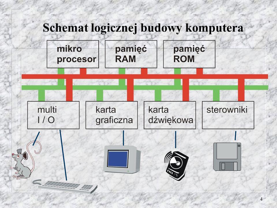 4 Schemat logicznej budowy komputera