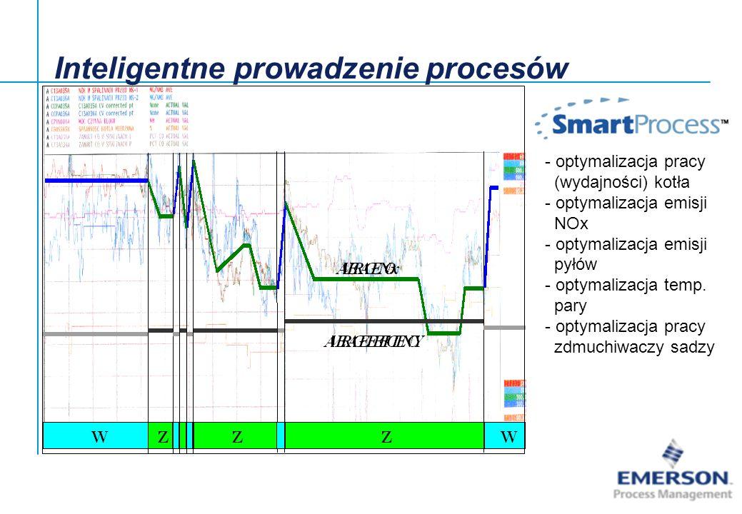 [File Name or Event] Emerson Confidential 27-Jun-01, Slide22 - optymalizacja pracy (wydajności) kotła - optymalizacja emisji NOx - optymalizacja emisj