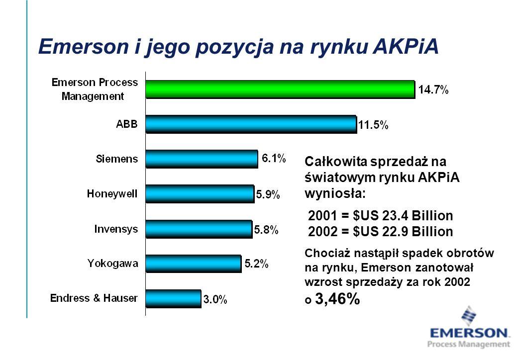 [File Name or Event] Emerson Confidential 27-Jun-01, Slide11 Emerson i jego pozycja na rynku AKPiA Całkowita sprzedaż na światowym rynku AKPiA wyniosł