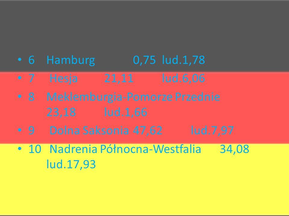 6Hamburg0,75lud.1,78 7 Hesja21,11lud.6,06 8Meklemburgia-Pomorze Przednie 23,18lud.1,66 9 Dolna Saksonia47,62lud.7,97 10 Nadrenia Północna-Westfalia34,08 lud.17,93