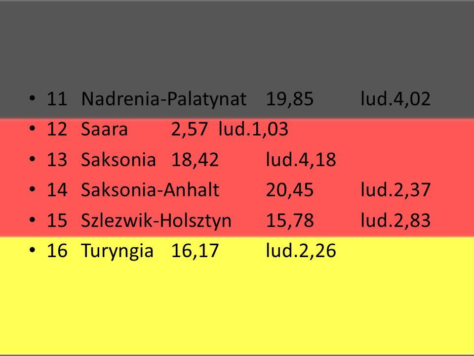 11 Nadrenia-Palatynat19,85lud.4,02 12 Saara2,57lud.1,03 13 Saksonia18,42lud.4,18 14 Saksonia-Anhalt20,45lud.2,37 15 Szlezwik-Holsztyn15,78lud.2,83 16 Turyngia16,17lud.2,26