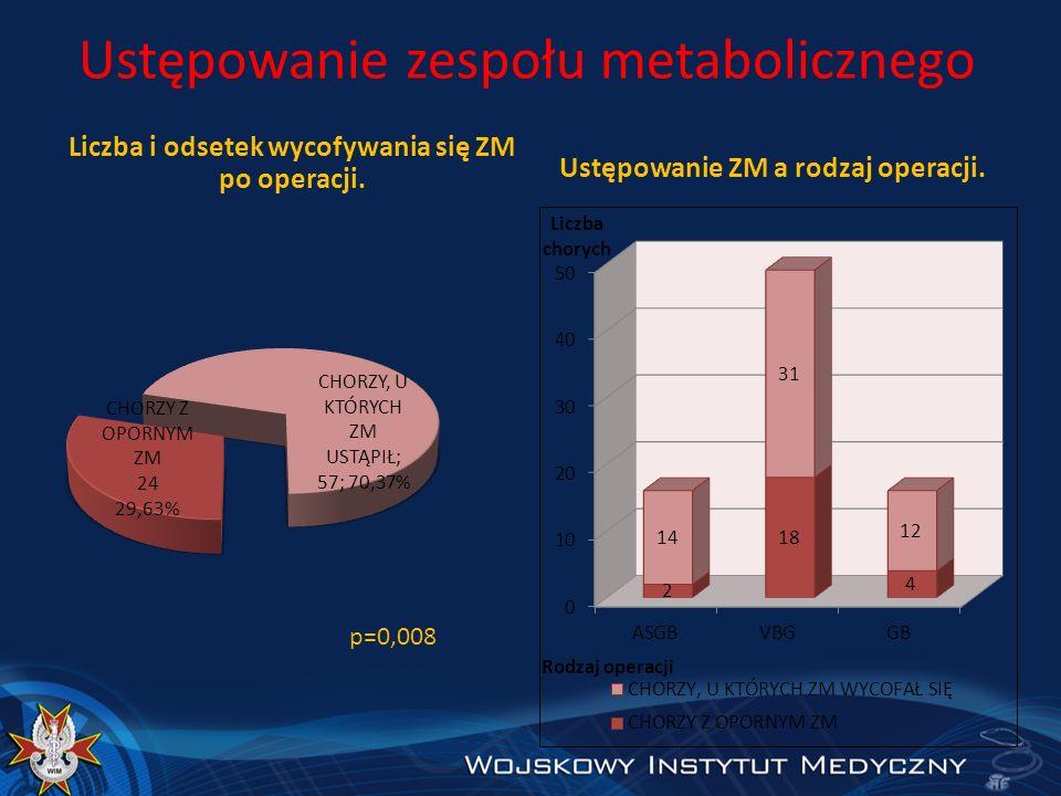 Ustępowanie zespołu metabolicznego Liczba i odsetek wycofywania się ZM po operacji. Ustępowanie ZM a rodzaj operacji.