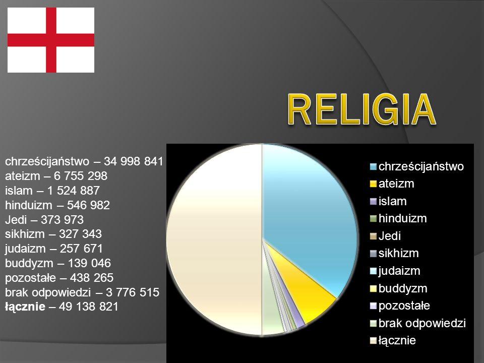 chrześcijaństwo – 34 998 841 ateizm – 6 755 298 islam – 1 524 887 hinduizm – 546 982 Jedi – 373 973 sikhizm – 327 343 judaizm – 257 671 buddyzm – 139 046 pozostałe – 438 265 brak odpowiedzi – 3 776 515 łącznie – 49 138 821