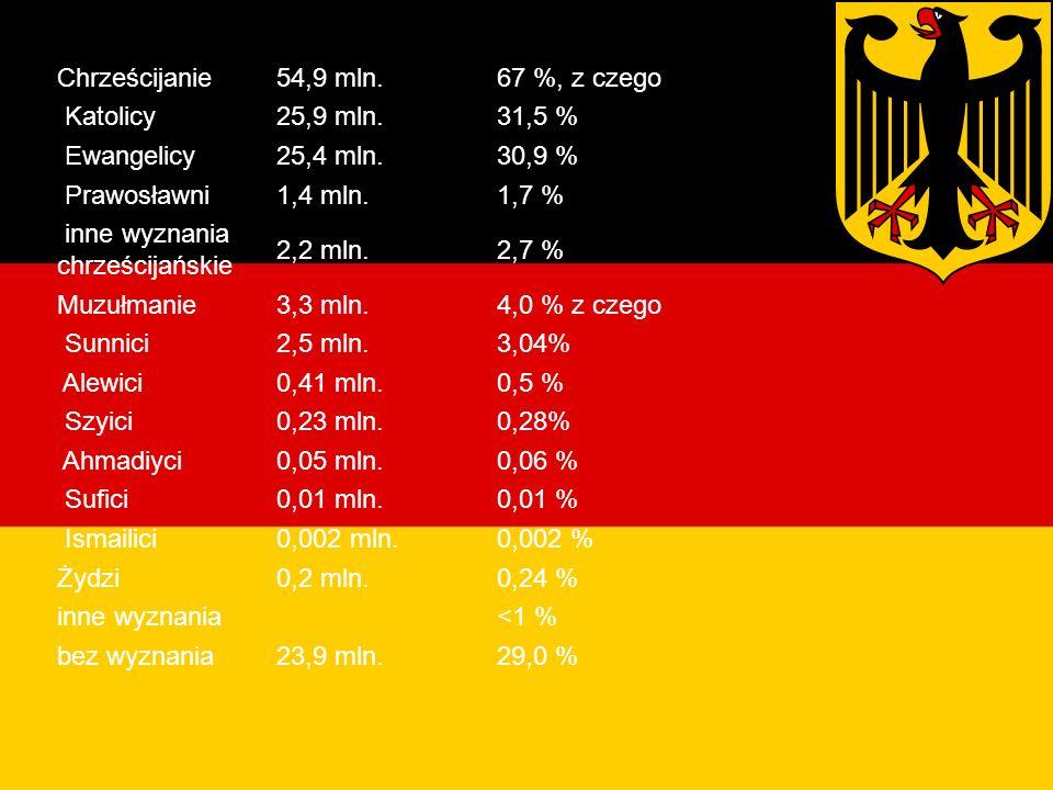 Religie w Niemczech Chrześcijanie54,9 mln.67 %, z czego Katolicy25,9 mln.31,5 % Ewangelicy25,4 mln.30,9 % Prawosławni1,4 mln.1,7 % inne wyznania chrześcijańskie 2,2 mln.2,7 % Muzułmanie3,3 mln.4,0 % z czego Sunnici2,5 mln.3,04% Alewici0,41 mln.0,5 % Szyici0,23 mln.0,28% Ahmadiyci0,05 mln.0,06 % Sufici0,01 mln.0,01 % Ismailici0,002 mln.0,002 % Żydzi0,2 mln.0,24 % inne wyznania <1 % bez wyznania23,9 mln.29,0 %
