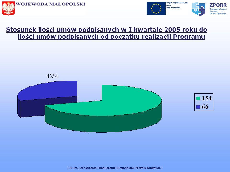 [ Biuro Zarządzania Funduszami Europejskimi MUW w Krakowie ] Stosunek ilości umów podpisanych w I kwartale 2005 roku do ilości umów podpisanych od początku realizacji Programu 42%