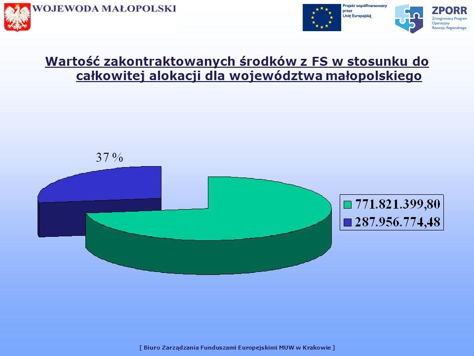 [ Biuro Zarządzania Funduszami Europejskimi MUW w Krakowie ] Wartość zakontraktowanych środków z FS w stosunku do całkowitej alokacji dla województwa małopolskiego 37 %