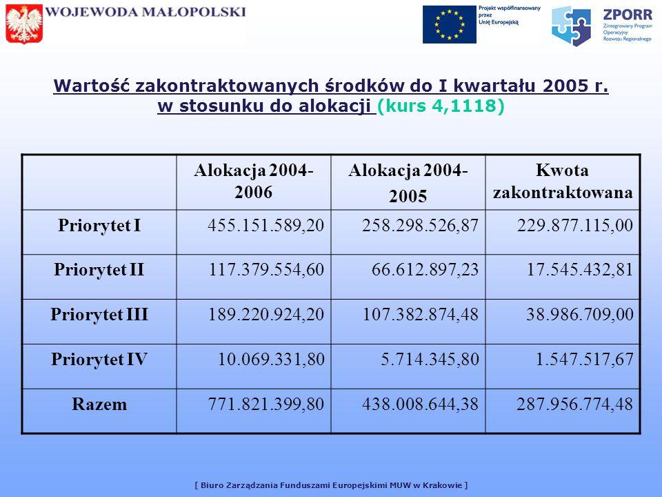 [ Biuro Zarządzania Funduszami Europejskimi MUW w Krakowie ] Wartość zakontraktowanych środków do I kwartału 2005 r.