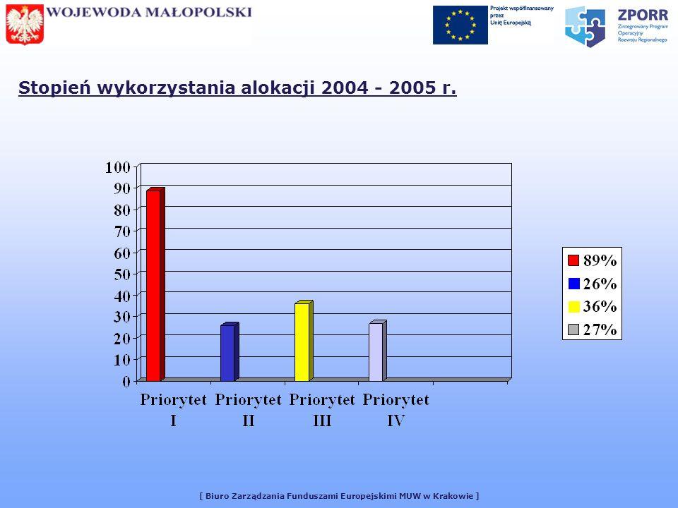 [ Biuro Zarządzania Funduszami Europejskimi MUW w Krakowie ] Stopień wykorzystania alokacji 2004 - 2005 r.